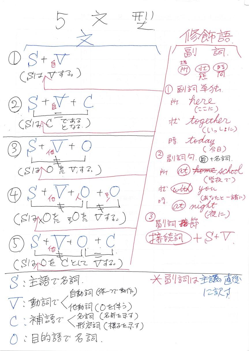 五文型_カラー